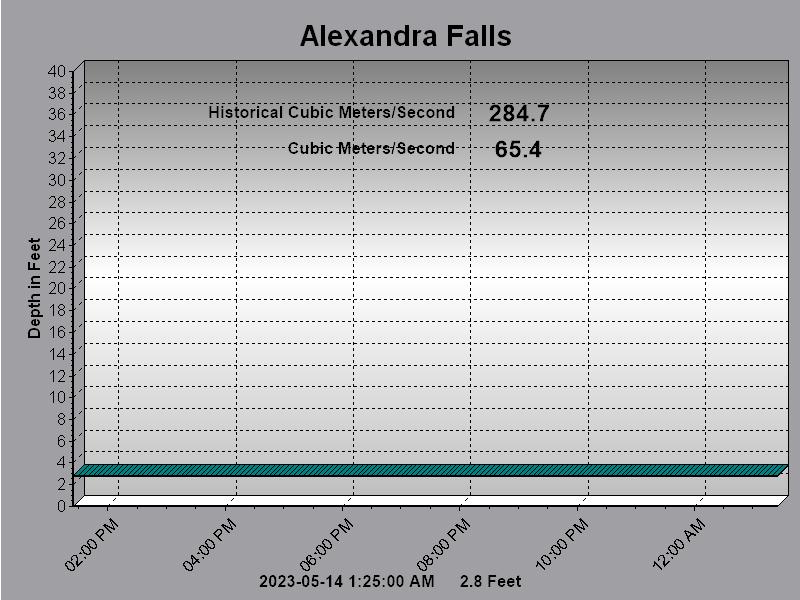 Alex Falls