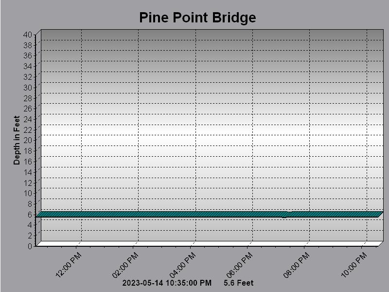 Pine Point Bridge
