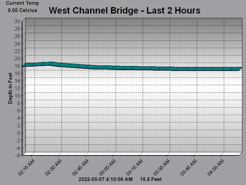 West Channel Bridge